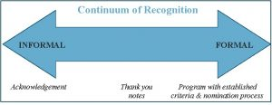 Continuum of Recognition blue