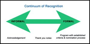 Continuum of Recognition